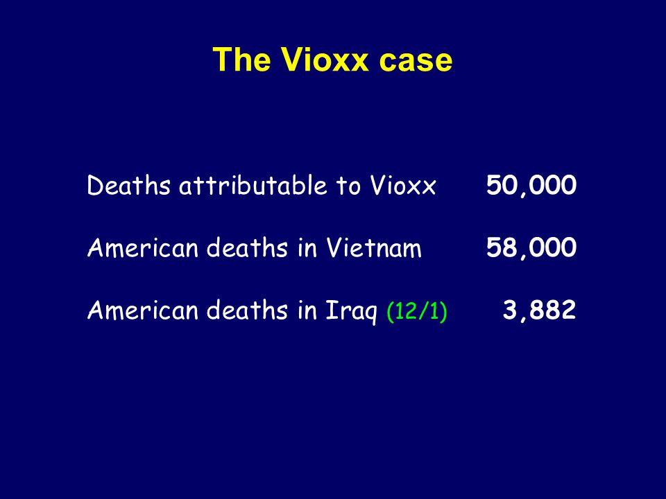 The Vioxx case Deaths attributable to Vioxx50,000 American deaths in Vietnam58,000 American deaths in Iraq (12/1) 3,882