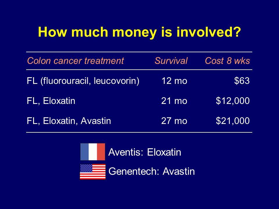 How much money is involved? Colon cancer treatment SurvivalCost 8 wks FL (fluorouracil, leucovorin)12 mo$63 FL, Eloxatin21 mo$12,000 FL, Eloxatin, Ava