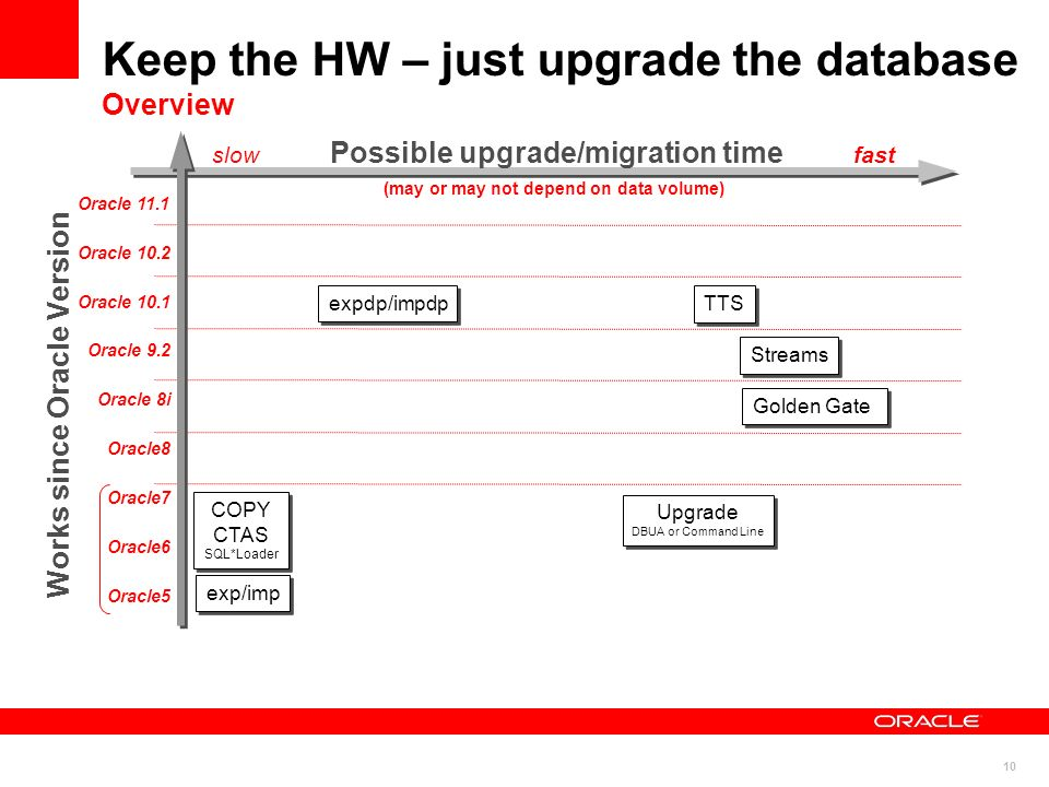 10 Keep the HW – just upgrade the database Overview exp/imp COPY CTAS SQL*Loader TTS Streams expdp/impdp Works since Oracle Version slow Possible upgr