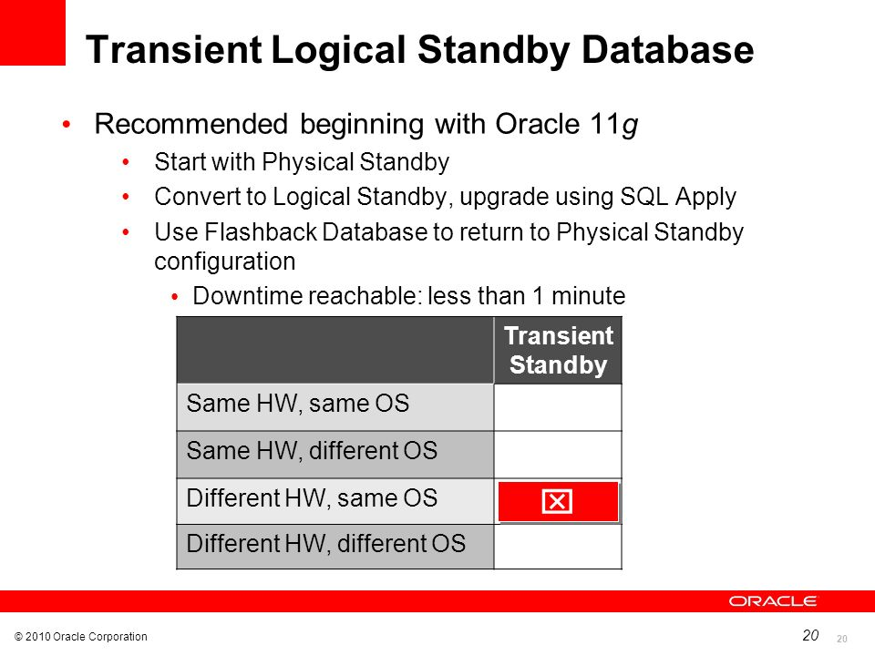 20 © 2010 Oracle Corporation 20 Transient Logical Standby Database Recommended beginning with Oracle 11g Start with Physical Standby Convert to Logica
