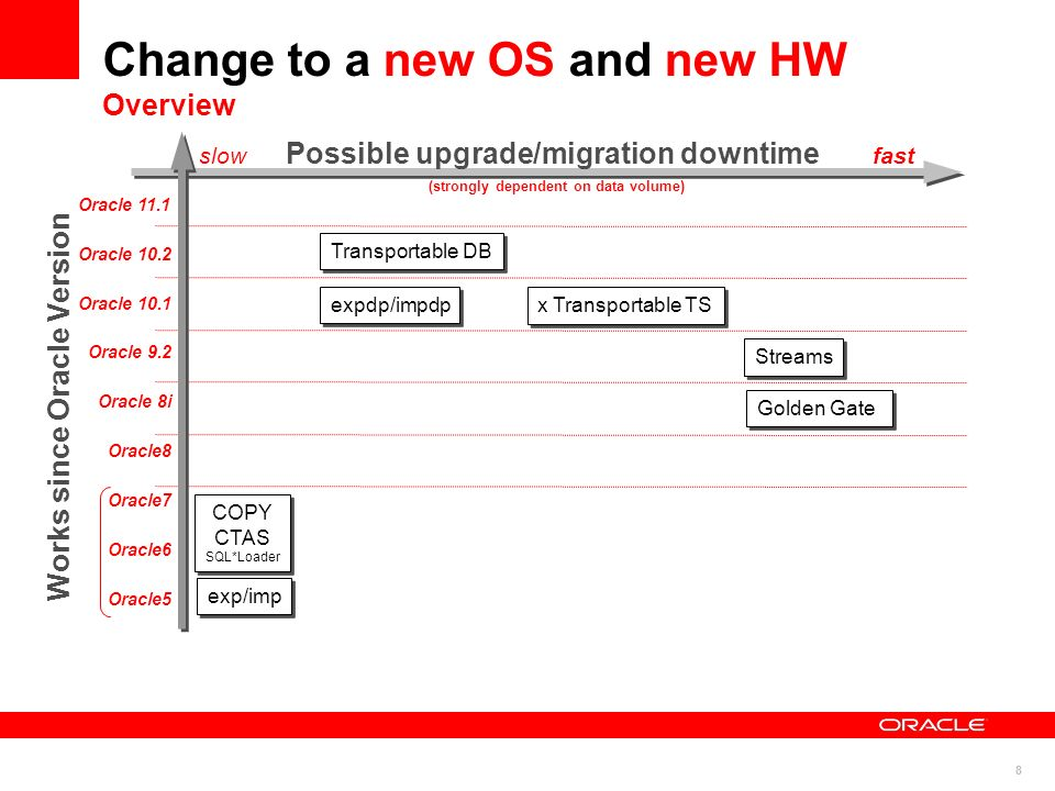 8 Change to a new OS and new HW Overview exp/imp COPY CTAS SQL*Loader x Transportable TS Transportable DB Streams Golden Gate expdp/impdp Works since