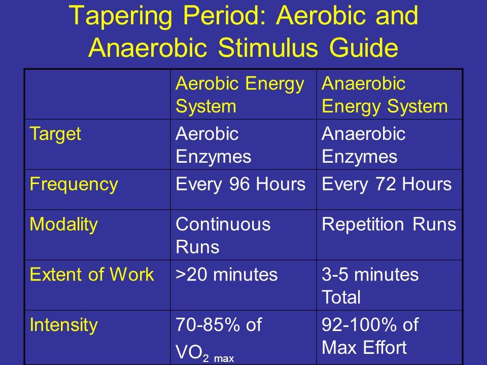 Tapering Period: Aerobic and Anaerobic Stimulus Guide Aerobic Energy System Anaerobic Energy System TargetAerobic Enzymes Anaerobic Enzymes FrequencyE