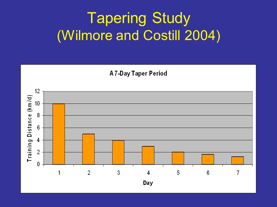 Tapering Study (Wilmore and Costill 2004)