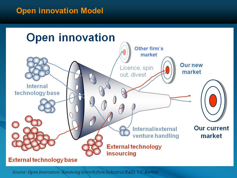 Open vs closed innovation Open InnovationClosed Innovation Not open source Process of matching