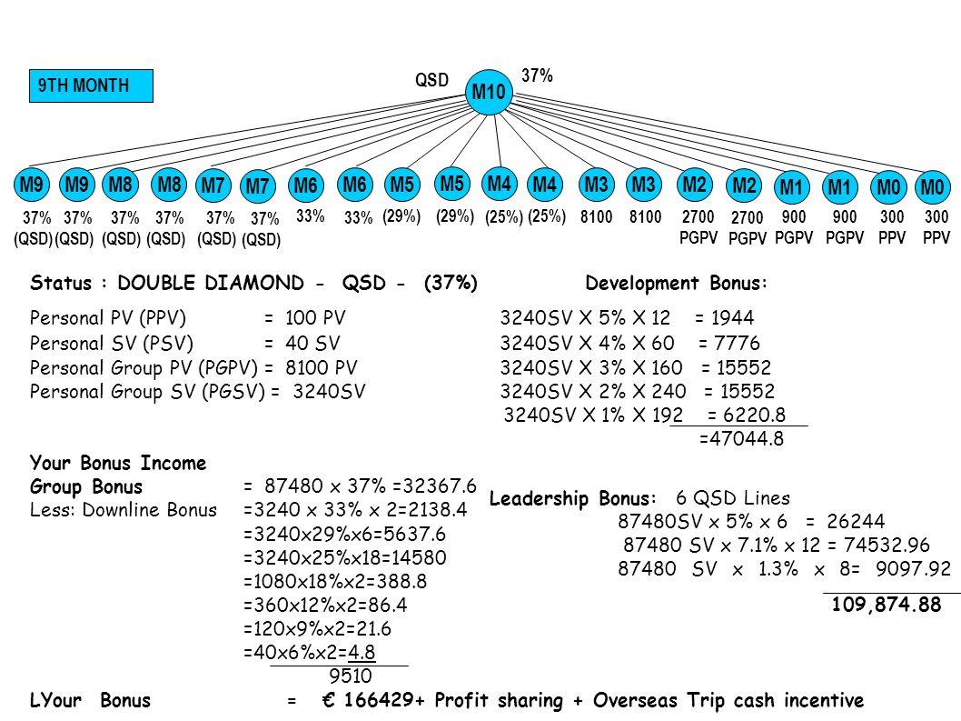 Status : DOUBLE DIAMOND - QSD - (37%)Development Bonus: Personal PV (PPV) = 100 PV 3240SV X 5% X 12 = 1944 Personal SV (PSV) = 40 SV 3240SV X 4% X 60 = 7776 Personal Group PV (PGPV) = 8100 PV 3240SV X 3% X 160 = 15552 Personal Group SV (PGSV) = 3240SV3240SV X 2% X 240 = 15552 3240SV X 1% X 192 = 6220.8 =47044.8 Your Bonus Income Group Bonus= 87480 x 37% =32367.6 Less: Downline Bonus =3240 x 33% x 2=2138.4 =3240x29%x6=5637.6 =3240x25%x18=14580 =1080x18%x2=388.8 =360x12%x2=86.4 =120x9%x2=21.6 =40x6%x2=4.8 9510 LYour Bonus = 166429+ Profit sharing + Overseas Trip cash incentive Leadership Bonus: 6 QSD Lines 87480SV x 5% x 6 = 26244 87480 SV x 7.1% x 12 = 74532.96 87480 SV x 1.3% x 8= 9097.92 109,874.88 37% 9TH MONTH 900 PGPV 300 PPV QSD M0 M5 33% M6 (29%) (25%) 2700 PGPV 33% 8100 2700 PGPV 37% (QSD) M7 37% (QSD) M7 37% (QSD) M8 37% (QSD) M8 M1 M0 M2M4 M2 M3 37% (QSD) M9 37% (QSD) M9 M5 M4 M10 M3