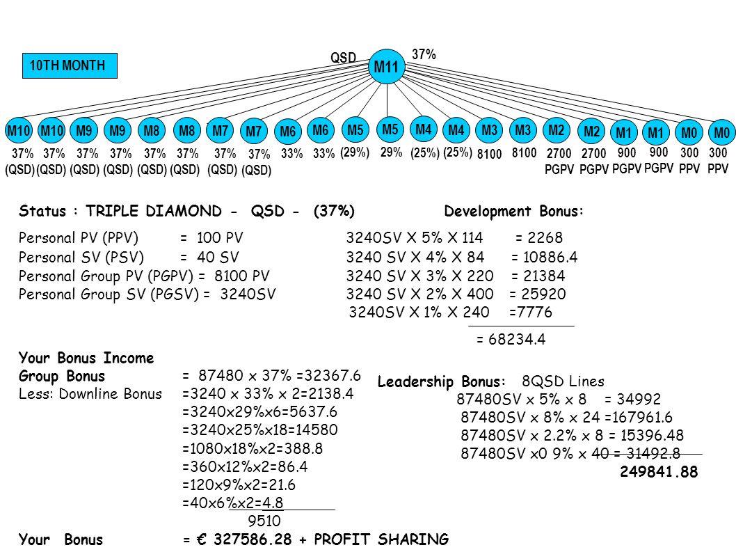 37% 11TH MONTH 900 PGPV 300 PPV QSD 33% 29%(29%) (25%) 2700 PGPV 33% (8100)8100 2700 PGPV 37% (QSD) M0 M5 M6 M7 M8 M1 M0 M2M4 M2 M3 M9 M5 M4 M3 M10 M11 M12 Status : CROWN DIAMOND - QSD - (37%)Development Bonus: Personal PV (PPV) = 100 PV 3240SV X 5% X 16 = 2592 Personal SV (PSV) = 40 SV 3240 SV X 4% X112 = 14515.2 Personal Group PV (PGPV) = 8100 PV 3240 SV X 3% X 372 = 36158.4 Personal Group SV (PGSV) = 3240SV3240 SV X 2% X 672 = 43545.6 3240 SV X 1% X 784 = 25401.6 =122212.8 Your Bonus Income Group Bonus= 87480 x 37% =32367.6 Less: Downline Bonus =3240 x 33% x 2=2138.4 =3240x29%x6=5637.6 =3240x25%x18=14580 =1080x18%x2=388.8 =360x12%x2=86.4 =120x9%x2=21.6 =40x6%x2=4.8 9510 Your Bonus = 603764.4 Leadership Bonus: 10 QSD Lines 87480 SV x 5% x 10 = 43740 87480 SV x 8.5% x 40 = 297432 87480SVX0.5%X144=62985.6 87480 SV x 1.4% x 40 = 48988.8 87480 SV x 2.7% x 8 = 18895.68 = 472,042.08