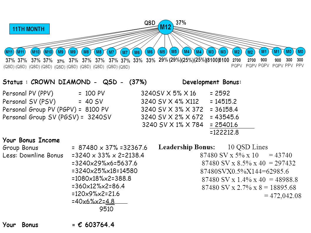 Status : CROWN DIAMOND - QSD - (37%)Development Bonus: Personal PV (PPV) = 100 PV 3240SV X 5% X 18 = 2916 Personal SV (PSV) = 40 SV 3240 SV X 4% X 144 = 18662.4 Personal Group PV (PGPV) = 8100 PV 3240 SV X 3% X596 = 57931.2 Personal Group SV (PGSV) = 3240 SV 3240 SV X 2% X 1552 = 100569.6 3240 SV X 1% X 3024 = 97977.6 = 278056.8 Group Bonus= 87480 x 37% =32367.6 Less: Downline Bonus =3240 x 33% x 2=2138.4 =3240x29%x6=5637.6 =3240x25%x18=14580 =1080x18%x2=388.8 =360x12%x2=86.4 =120x9%x2=21.6 =40x6%x2=4.8 9510 Your Bonus = 2438521.6+ Profit Sharing 37% 12TH MONTH 900 PGPV 300 PPV QSD 33% 29%(29%) (25%) 2700 PGPV 33% (8100)8100 2700 PGPV 37% (QSD) M0 M5 M6 M7 M8 M1 M0 M2M4 M2 M3 M9 M5 M4 M3 M10 M11 M12 Leadership Bonus: 10 QSD Lines 87480 SV x 5% x 12 = 52488 87480 SV x 8.9% x60 = 467142 87480SVx4% x 208 = 727833.6 87480 SV x 9% x 104 = 818812.8 87480SV X 1.8%X 40=62984 87480 SV x 3.1% x 8 = 21694.4 = 2150954.8