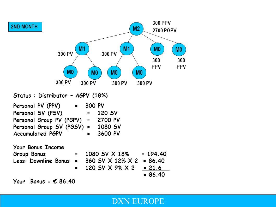 Status : Distributor (25%) Personal PV (PPV)= 300 PV Personal SV (PSV)= 120 SV Personal Group PV (PGPV)= 8100 PV Personal Group SV (PGSV)= 3240SV Your Bonus Income Group Bonus= 3240SV X 25% = 810 Less: Downline Bonus= 1080SV X 18% X 2 = 388.80 = 360SV X 12% X 2 = 86.40 = 120SV X 9% X 2 = 21.60 = 313.20 Your Bonus = 313.20 2700 PGPV 300 PPV 8100 PGPV 3RD MONTH 2700 PGPV 900 PGPV M1 900 PGPV 900 PPV 900 PPV M2 M1 M0 M1 M2 M0M1 M0 M3 DXN EUROPE