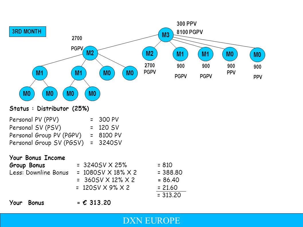 Status : STAR AGENT (29%) Personal PV (PPV)= 300 PV Personal SV (PSV)= 120 SV Personal Group PV (PGPV)= 24300 PV Personal Group SV (PGSV)= 9720SV Your Bonus Income Group Bonus= 972SV X 29% = 2818.80 Less: Downline Bonus= 3240SV X 25% X 2 = 1620 = 1080 SV X 18% X 2 = 388.8 = 360SV X 12% X 2 = 86.40 = 120 SV X 9% X 2 = 21.60 = 702 Your Total Bonus = 1026 300 PPV 4TH MONTH 2700 PGPV 900 PGPV 300 PPV M1 29% M1 M0 2700 PGPV 8100 PGPV M2 M4 M3 Development Bonus: 3240SV X 5% X 2= 324