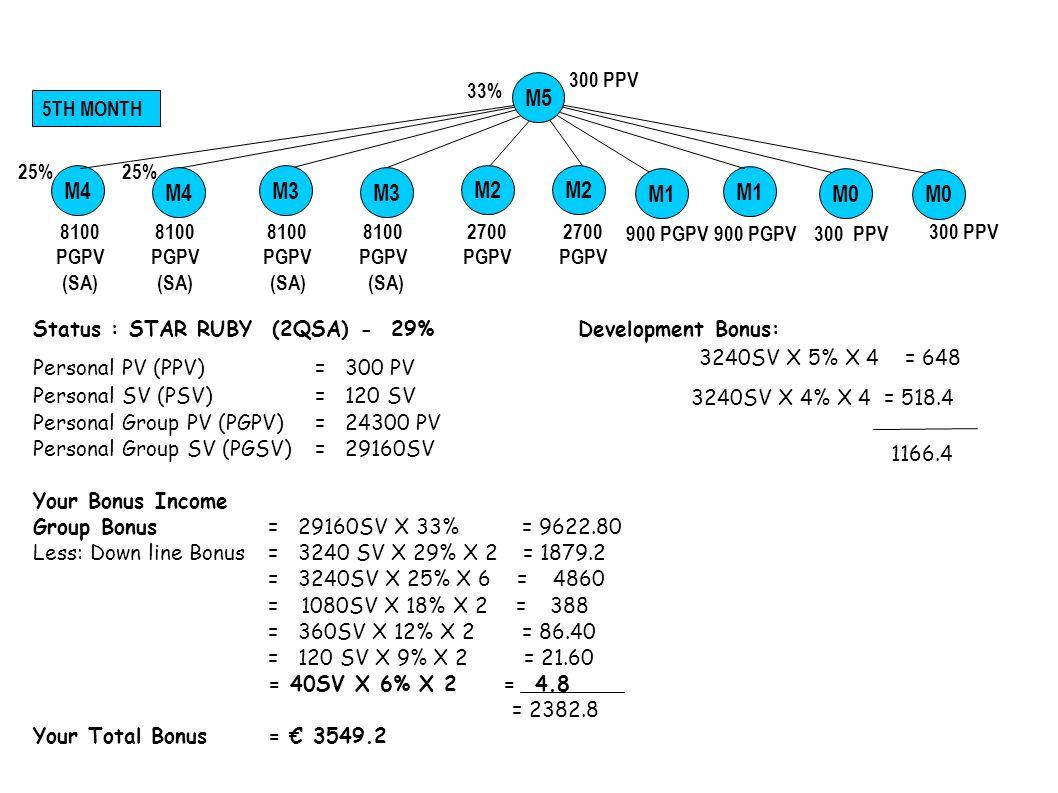 Status : STAR RUBY- 33% Development Bonus: Personal PV (PPV) = 300 PV 3240SV X 5% X 6 = 972 Personal SV (PSV) = 120 SV 3240SV X 4% X 12 = 1560 3240SV X 3% X 8 = 784 Personal Group PV (PGPV) = 24300 PV =3316 Personal Group SV (PGSV) = 9720 SV Your Bonus Income Group Bonus= 87480SV X 37% = 32367.6 Less: Downline Bonus = 3240SV X 33% X 2 =2138.4 = 3240 SV X 29% X 6 = 5637.6 = 3240 SV X 25% X 18 = 14580 = 1080 SV X 18% X 2 = 388.8 = 360 SV X 12% X 2 =86.4 = 120 SV X 9% X 2 = 21.6 = 40 SV X 6% X 2 = 4.8 = 9510 Your Bonus = 12826 37% 6TH MONTH 900 PGPV 300 PPV M1 QSD M1 M0 M2M4 M5 33% (SR) M6 (29%) M4M2 (25%) 2700 PGPV 33% (SR) M3 8100 M3 8100 2700 PGPV M7