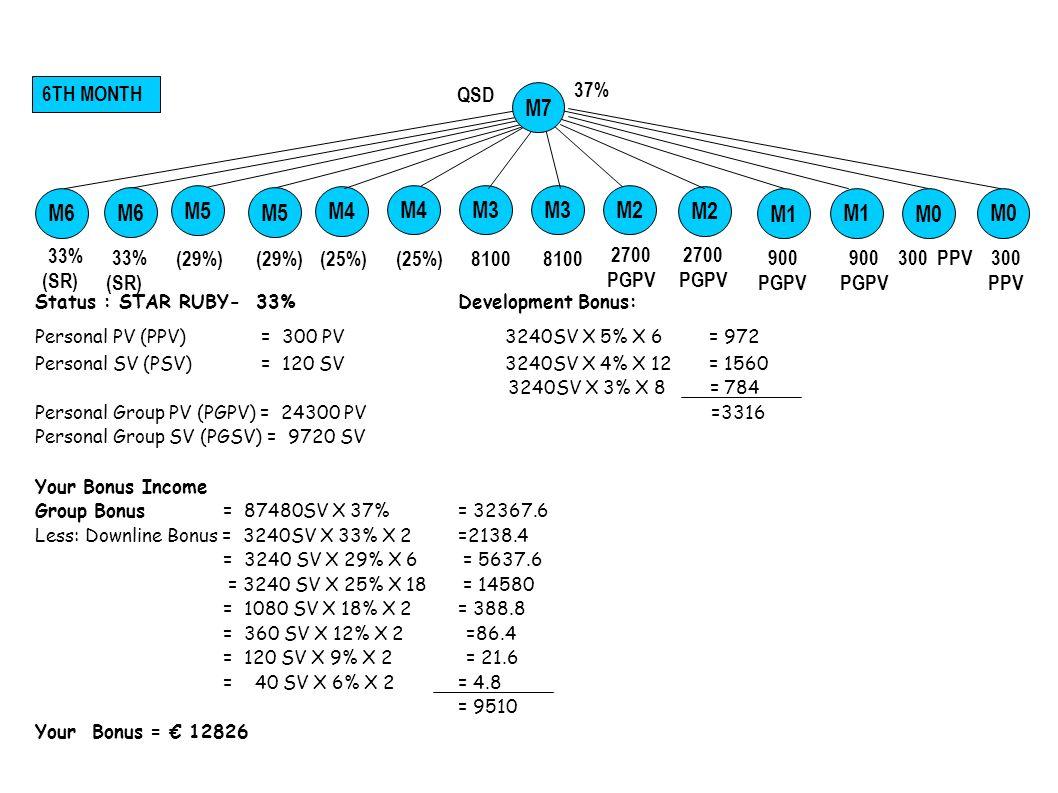 Status : STAR DIAMOND - QSD - (37%)Development Bonus: Personal PV (PPV) = 300 PV 3240SV X 5% X 8 = 1296 Personal SV (PSV) = 120 SV 3240SV X 4% X 24 = 3110.4 Personal Group PV (PGPV) = 8100 PV 3240SV X 3% X 32 = 3110.4 3240SV X 2% X 16 = 1036.8 Personal Group SV (PGSV) = 3240SV =3304.8 Your Bonus Income Group Bonus= 87480 x 37% =32367.6 Less: Downline Bonus =3240 x 33% x 2=2138.4 =3240x29%x6=5637.6 =3240x25%x18=14580 =1080x18%x2=388.8 =360x12%x2=86.4 =120x9%x2=21.6 =40x6%x2=4.8 9510 Your Bonus = 26811.6+ PROFIT SHARING Leadership Bonus: 2 QSD Lines 87480SV x 5% x 2 = 8748 37% 7TH MONTH 900 PGPV 300 PPV M1 QSD M1M0 M2M4 M5 33% M6 (29%) M4 M2 (25%) 2700 PGPV 33% M3 8100 M3 8100 2700 PGPV 37% (QSD) M7 37% (QSD) M7 M8
