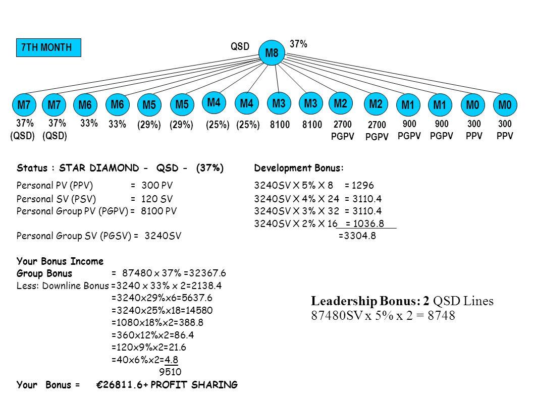 Status : STAR DIAMOND - QSD - (37%)Development Bonus: Personal PV (PPV) = 300 PV 3240SV X 5% X 8 = 1296 Personal SV (PSV) = 120 SV 3240SV X 4% X 24 =