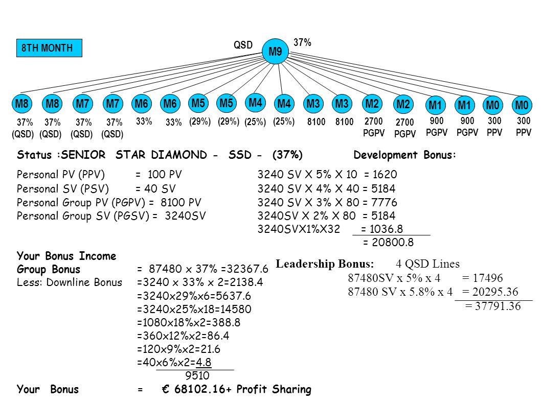 Status :SENIOR STAR DIAMOND - SSD - (37%)Development Bonus: Personal PV (PPV) = 100 PV 3240 SV X 5% X 10 = 1620 Personal SV (PSV) = 40 SV 3240 SV X 4% X 40 = 5184 Personal Group PV (PGPV) = 8100 PV 3240 SV X 3% X 80 = 7776 Personal Group SV (PGSV) = 3240SV3240SV X 2% X 80 = 5184 3240SVX1%X32 = 1036.8 = 20800.8 Your Bonus Income Group Bonus= 87480 x 37% =32367.6 Less: Downline Bonus =3240 x 33% x 2=2138.4 =3240x29%x6=5637.6 =3240x25%x18=14580 =1080x18%x2=388.8 =360x12%x2=86.4 =120x9%x2=21.6 =40x6%x2=4.8 9510 Your Bonus = 68102.16+ Profit Sharing Leadership Bonus: 4 QSD Lines 87480SV x 5% x 4 = 17496 87480 SV x 5.8% x 4 = 20295.36 = 37791.36 37% 8TH MONTH 900 PGPV 300 PPV QSD M0 M5 33% M6 (29%) M4 (25%) 2700 PGPV 33% 8100 2700 PGPV 37% (QSD) M7 37% (QSD) M7 37% (QSD) M8 37% (QSD) M8 M9 M1 M0 M2M4 M2 M3