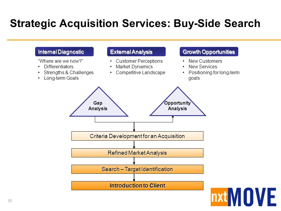 10 Criteria Development for an Acquisition Refined Market Analysis Search – Target Identification Introduction to Client Gap Analysis Opportunity Anal