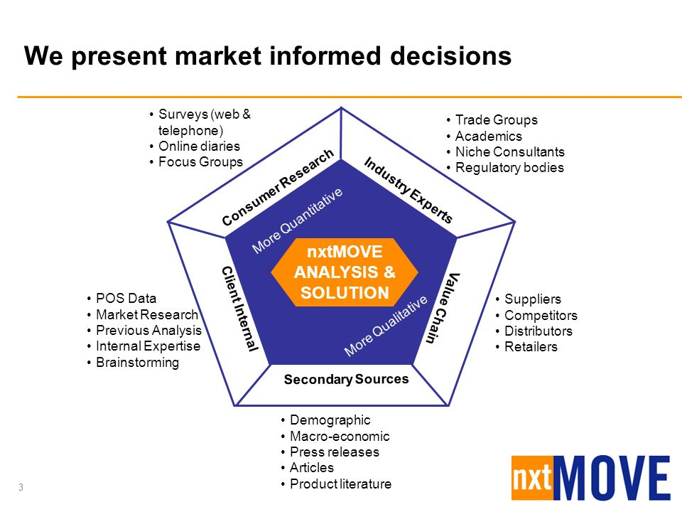3 We present market informed decisions Trade Groups Academics Niche Consultants Regulatory bodies Suppliers Competitors Distributors Retailers Value C