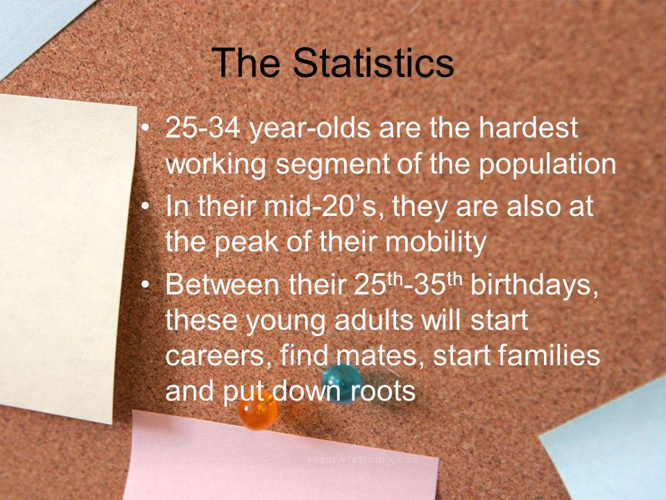 The Statistics 25-34 year-olds are the hardest working segment of the population In their mid-20s, they are also at the peak of their mobility Between