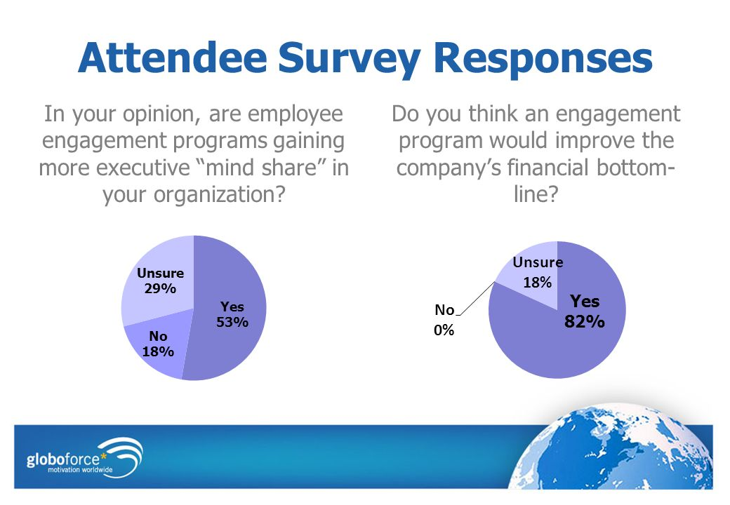 Attendee Survey Responses In your opinion, are employee engagement programs gaining more executive mind share in your organization.