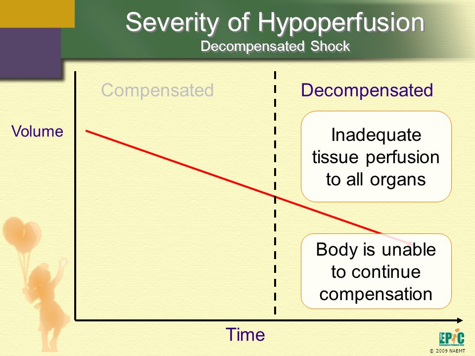 © 2009 NAEMT Severity of Hypoperfusion Decompensated Shock CompensatedDecompensated Time Body is unable to continue compensation Inadequate tissue per