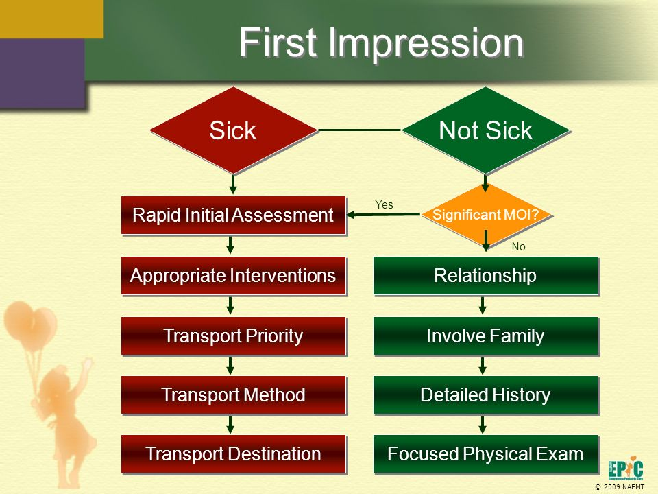 © 2009 NAEMT First Impression Significant MOI? Sick Rapid Initial Assessment Appropriate Interventions Transport Priority Transport Method Transport D
