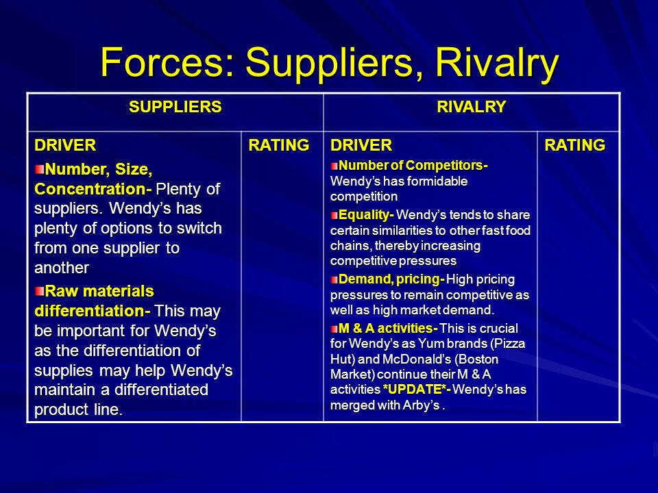Forces: Suppliers, Rivalry SUPPLIERSRIVALRY DRIVER Number, Size, Concentration- Plenty of suppliers. Wendys has plenty of options to switch from one s