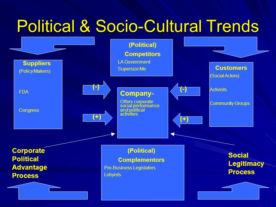 Political & Socio-Cultural Trends Company- Offers corporate social performance and political activities Suppliers (Policy Makers) FDA Congress Custome