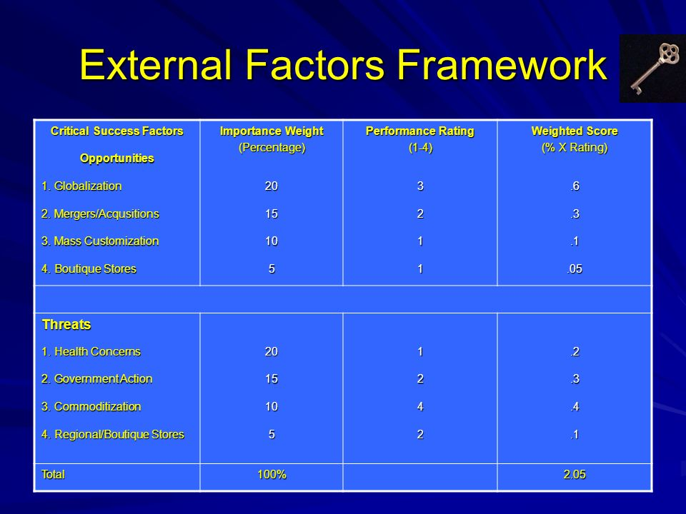 External Factors Framework Critical Success Factors Importance Weight (Percentage) Performance Rating (1-4) Weighted Score (% X Rating) Opportunities