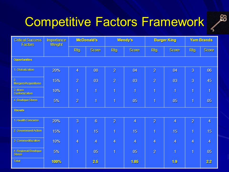 Competitive Factors Framework Critical Success Factors Importance Weight McDonaldsWendys Burger King Yum Brands Rtg.ScoreRtg.ScoreRtg.ScoreRtg.Score O