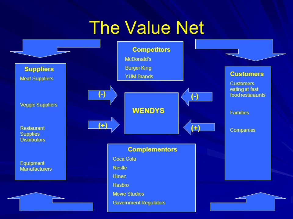Value Analysis Company Key Activities: Outbound Logistics Business Design Elements: Brands/ Customer Selection Suppliers Meat Suppliers Veggie Suppliers Restaurant Supplies Distributors Equipment Manufacturers Complementors Coca Cola Nestle Hinez Hasbro Movie Studios Government Regulators Competitors McDonalds Burger King YUM Brands Customers Customers eating at fast food restaurants Families Companies