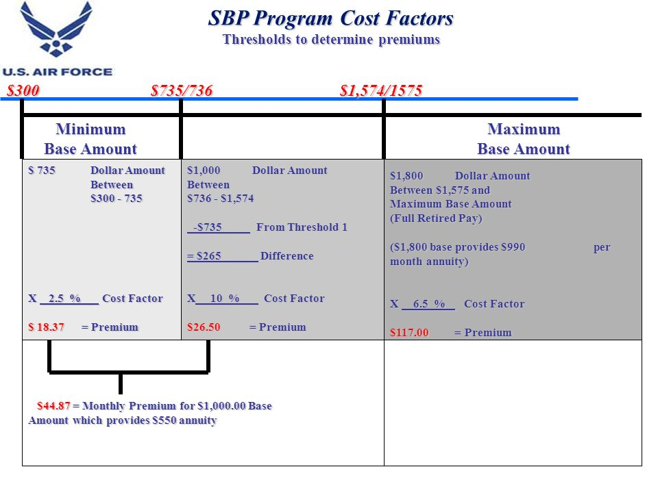 SBP Program Cost Factors Thresholds to determine premiums $300 $735/736 $1,574/1575 Minimum Base Amount Maximum $ 735 Dollar Amount Between Between $3