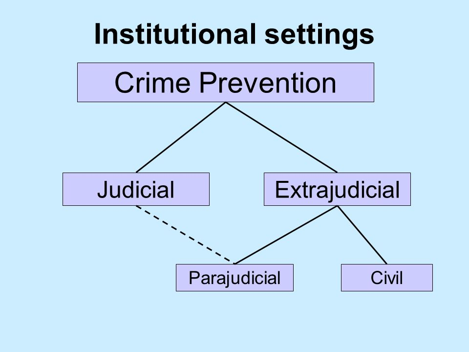 Institutional settings Crime Prevention ExtrajudicialJudicial ParajudicialCivil