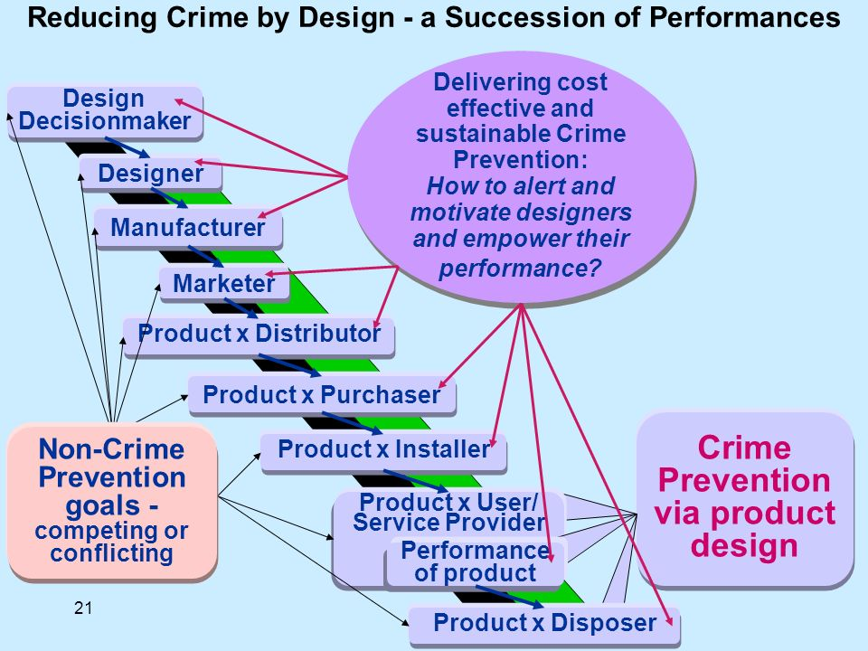 21 Crime Prevention via product design Product x User/ Service Provider Performance of product Product x Disposer Product x Installer Product x Purchaser Product x Distributor Marketer Manufacturer Designer Design Decisionmaker Non-Crime Prevention goals - competing or conflicting Delivering cost effective and sustainable Crime Prevention: How to alert and motivate designers and empower their performance.