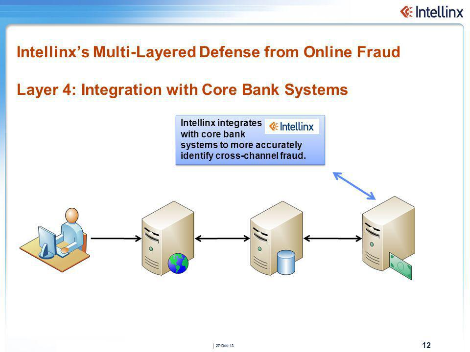 12 27-Dec-13 Intellinxs Multi-Layered Defense from Online Fraud Layer 4: Integration with Core Bank Systems Intellinx integrates with core bank system