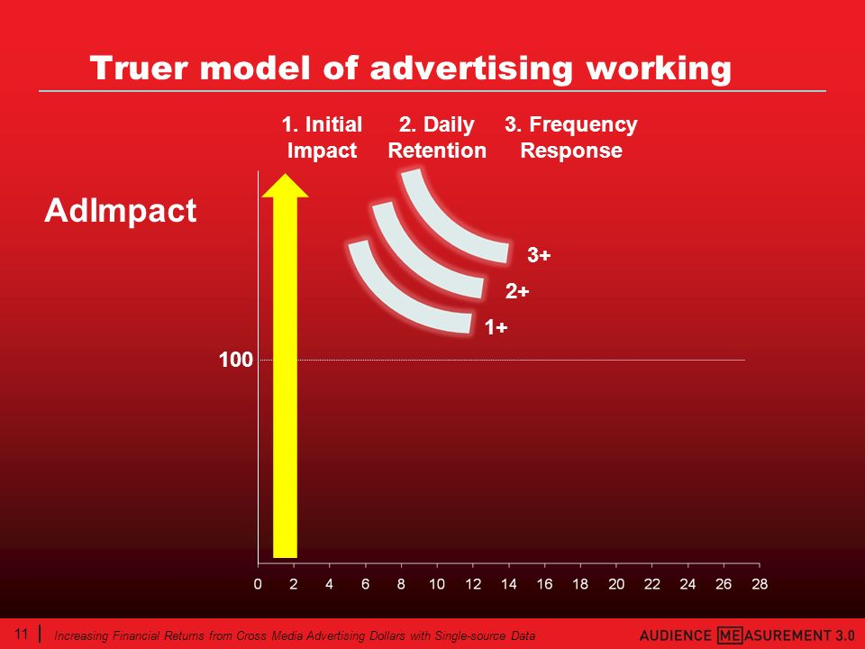 11 Increasing Financial Returns from Cross Media Advertising Dollars with Single-source Data Truer model of advertising working 3. Frequency Response