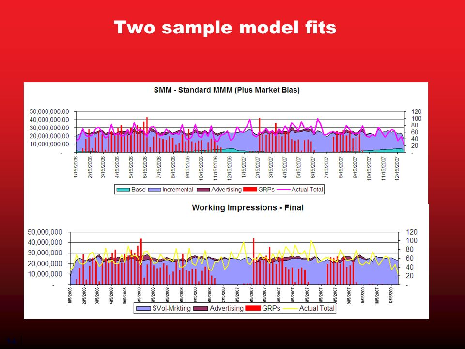 14 Two sample model fits