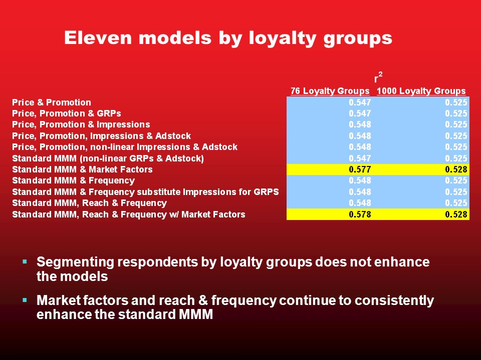 Eleven models by loyalty groups Segmenting respondents by loyalty groups does not enhance the models Market factors and reach & frequency continue to consistently enhance the standard MMM