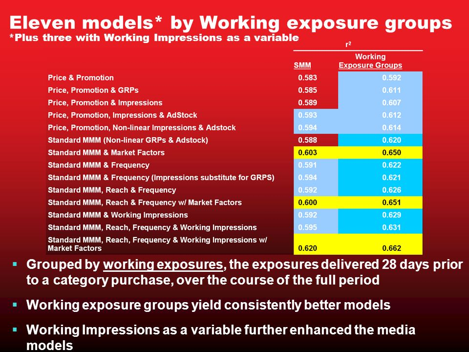 Grouped by working exposures, the exposures delivered 28 days prior to a category purchase, over the course of the full period Working exposure groups yield consistently better models Working Impressions as a variable further enhanced the media models Eleven models* by Working exposure groups *Plus three with Working Impressions as a variable