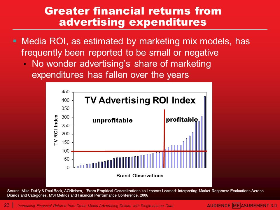 23 Increasing Financial Returns from Cross Media Advertising Dollars with Single-source Data Greater financial returns from advertising expenditures Media ROI, as estimated by marketing mix models, has frequently been reported to be small or negative No wonder advertisings share of marketing expenditures has fallen over the years 0 50 100 150 200 250 300 350 400 450 Brand Observations TV ROI Index TV Advertising ROI Index unprofitable profitable Source: Mike Duffy & Paul Beck, ACNielsen, From Empirical Generalizations to Lessons Learned: Interpreting Market Response Evaluations Across Brands and Categories, MSI Metrics and Financial Performance Conference, 2006