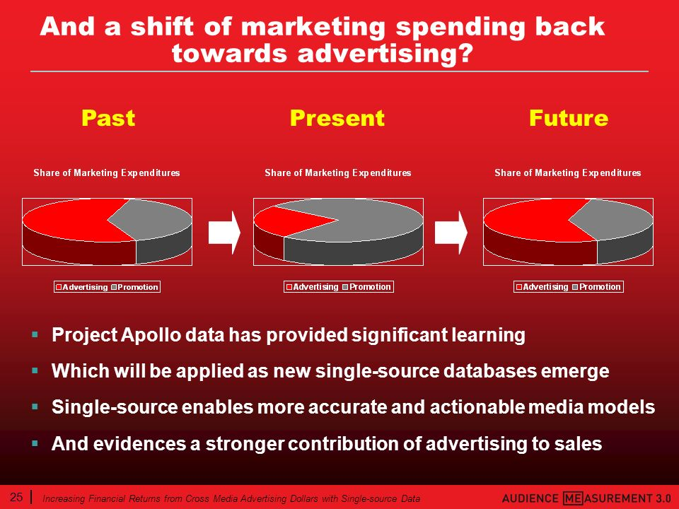 25 Increasing Financial Returns from Cross Media Advertising Dollars with Single-source Data And a shift of marketing spending back towards advertising.