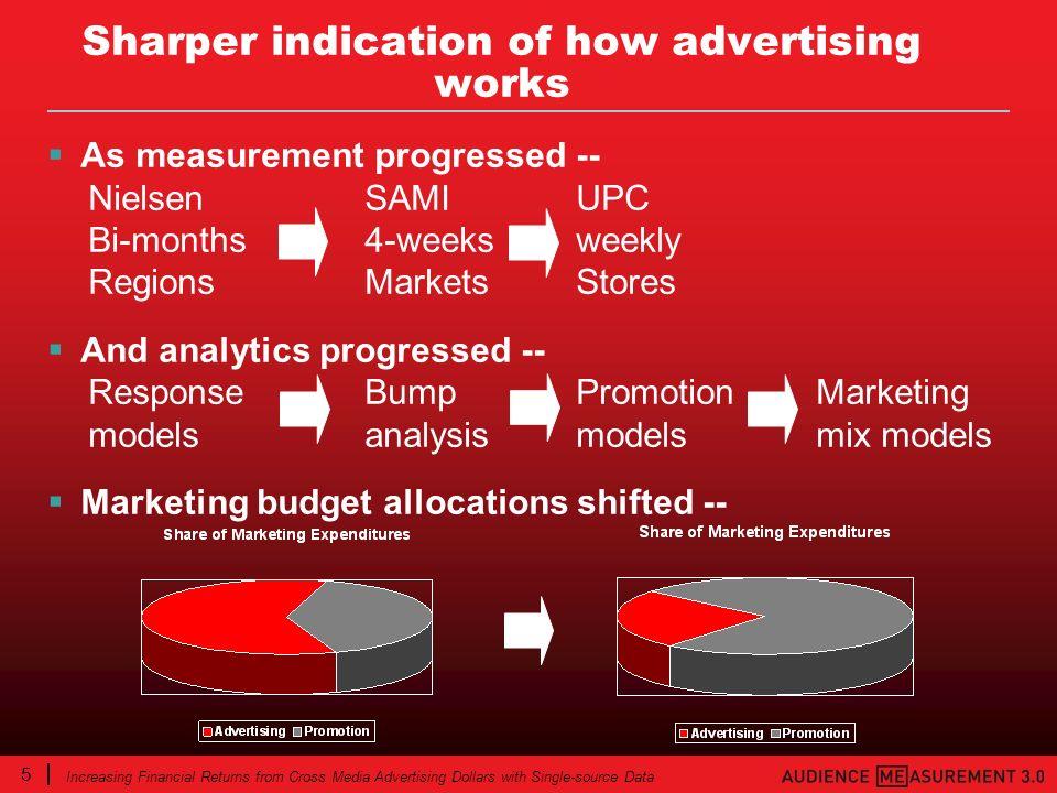 5 Increasing Financial Returns from Cross Media Advertising Dollars with Single-source Data As measurement progressed -- NielsenSAMIUPC Bi-months4-wee