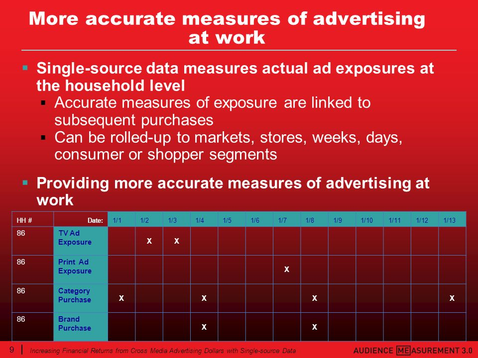 9 Increasing Financial Returns from Cross Media Advertising Dollars with Single-source Data More accurate measures of advertising at work Single-sourc