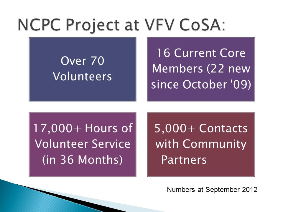Over 70 Volunteers 16 Current Core Members (22 new since October 09) 17,000+ Hours of Volunteer Service (in 36 Months) 5,000+ Contacts with Community Partners Numbers at September 2012