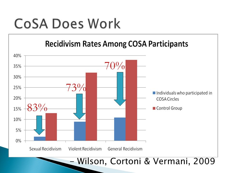 - Wilson, Cortoni & Vermani, 2009 83% 73% 70%