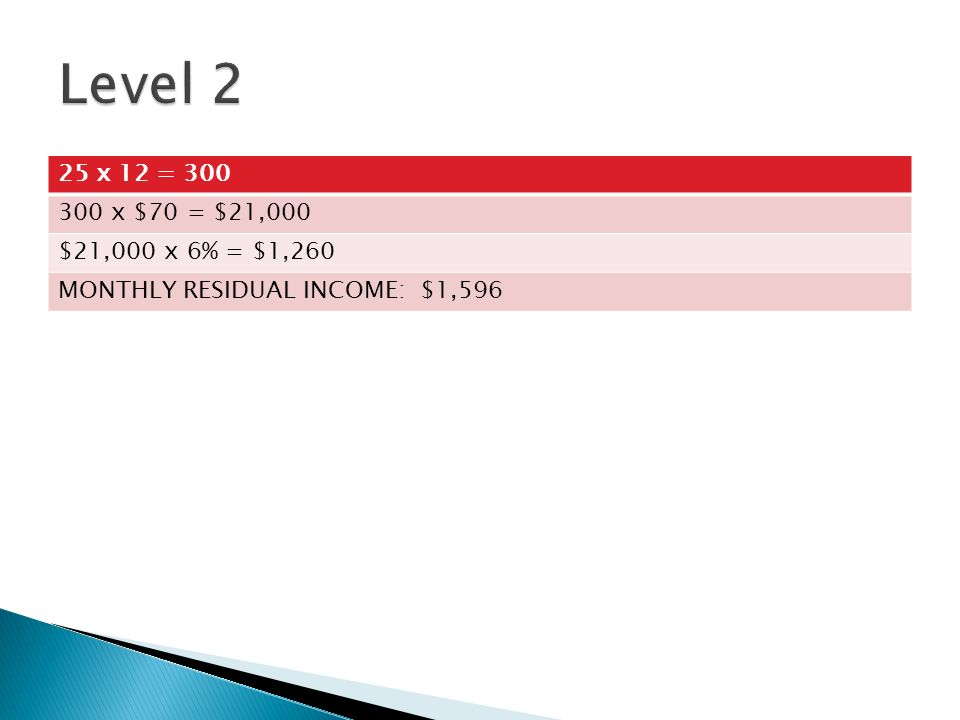 125 x 12 = 1500 1500 x $70 = $105,000 $105,000 x 4% = $4,200 MONTHLY RESIDUAL INCOME: $5,796