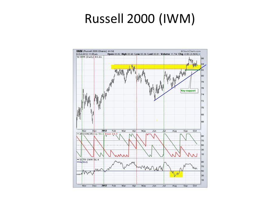 Russell 2000 (IWM)