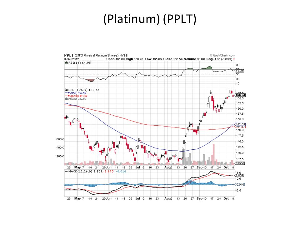 (Platinum) (PPLT)