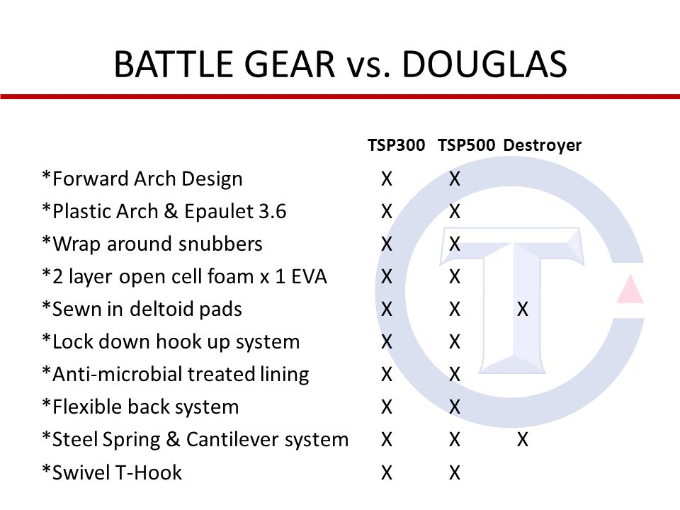 BATTLE GEAR vs. DOUGLAS TSP300 TSP500 Destroyer *Forward Arch DesignXX *Plastic Arch & Epaulet 3.6XX *Wrap around snubbersXX *2 layer open cell foam x