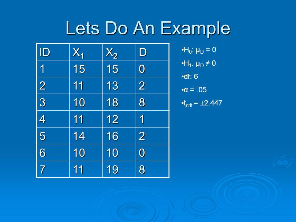 Lets Do An Example ID X1X1X1X1 X2X2X2X2D 115150 211132 310188 411121 514162 610100 711198 H 0 : µ D = 0 H 1 : µ D 0 df: 6 α =.05 t crit = ±2.447