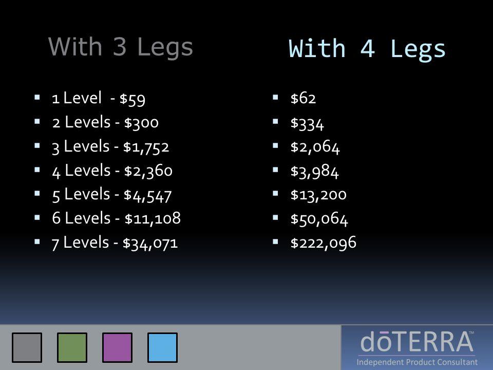 With 4 Legs 1 Level - $59 2 Levels - $300 3 Levels - $1,752 4 Levels - $2,360 5 Levels - $4,547 6 Levels - $11,108 7 Levels - $34,071 $62 $334 $2,064