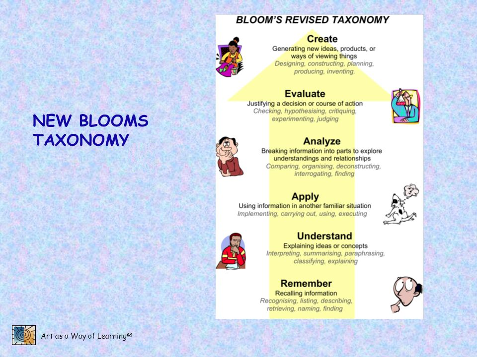Art as a Way of Learning® NEW BLOOMS TAXONOMY