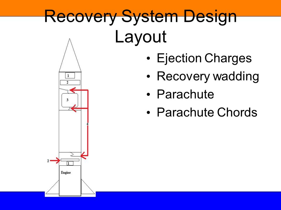 Recovery System Design Layout Ejection Charges Recovery wadding Parachute Parachute Chords